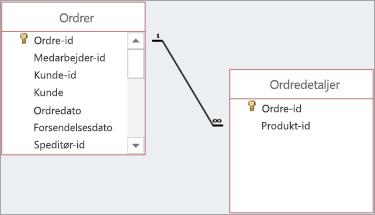 Relationer vises med linjer, der tegnes mellem overordnede og underordnede felter.