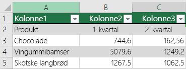 Excel-tabel med overskriftsdata, men ikke valgt med indstillingen Tabellen indeholder overskrifter, så Excel har tilføjet standardnavne til overskrifter, f.eks. Kolonne1, Kolonne2.