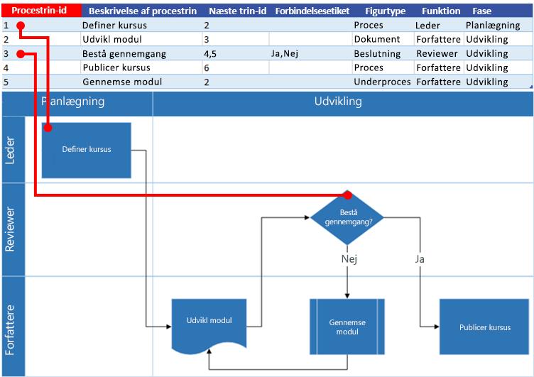 Interaktion mellem Excel-procesoversigt og Visio-rutediagram: Id for procestrin