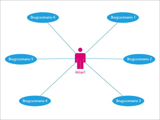Bedst til at vise en brugers interaktion med begivenheder og processer.