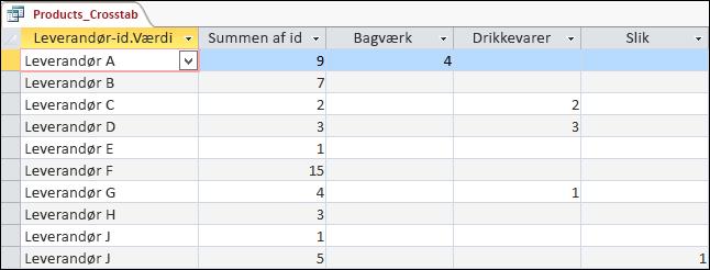 En krydstabuleringsforespørgsel, der vises i dataarkvisning med kategorier over levandører og produkter.
