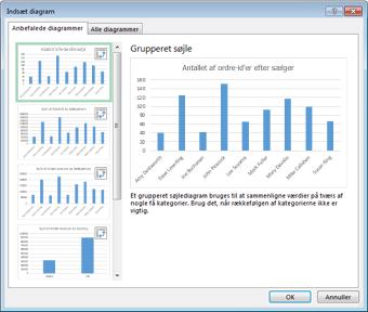 Dialogboksen Indsæt diagram med de anbefalede pivotdiagrammer