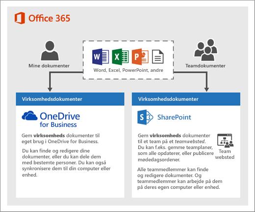 Et diagram over, hvordan du kan bruge to typer lagring: OneDrive eller teamwebsteder