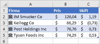 Kolonne A indeholder firmanavne og ikoner, kolonne B indeholder prisværdier, og kolonne C indeholder ændringsværdier.