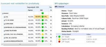 En KPI-detaljerapport giver ekstra oplysninger om værdier i et PerformancePoint-scorecard