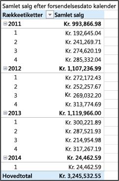Pivottabel med forsendelseskalender over Samlet salg efter Forsendelsesdato