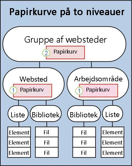 SharePoint-struktur, der viser placeringer af papirkurve