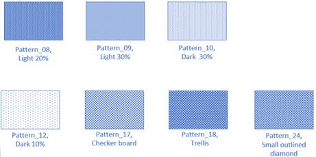 Disse mønstre understøttes ikke fuldt ud Visio til internettet.