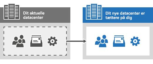 Serviceoverførsel i Office 365