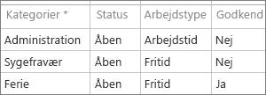 Konfigurere administrative tidskategorier