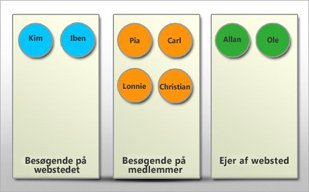 Visualisere brugergrupper