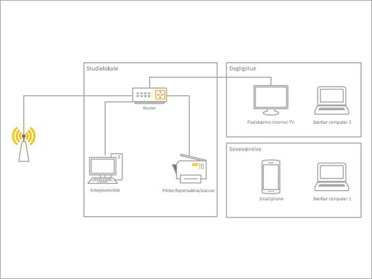 En grundlæggende diagramskabelon til et hjemmenetværk.