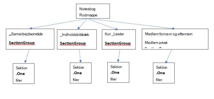 Mapper med medarbejder notesbøger