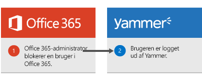 Office 365-administratoren blokerer en bruger i Office 365, og brugeren logges ud af Yammer.