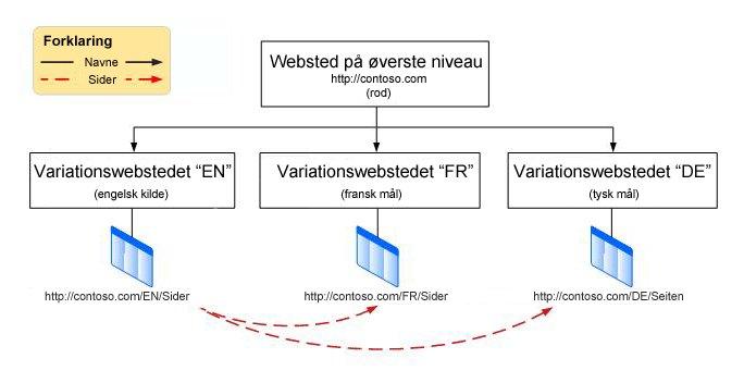 Hierarkidiagram, der viser et rodwebsted på øverste niveau med tre variationer under det. Variationerne er på engelsk, fransk og tysk.