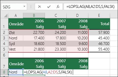 Eksempel på en LOPSLAG-formel med et forkert område.  Formlen er = LOPSLAG(A8,A2:D5,5,FALSK).  Der er ingen femte kolonne i området LOPSLAG, så 5 medfører fejlen #REFERENCE!.