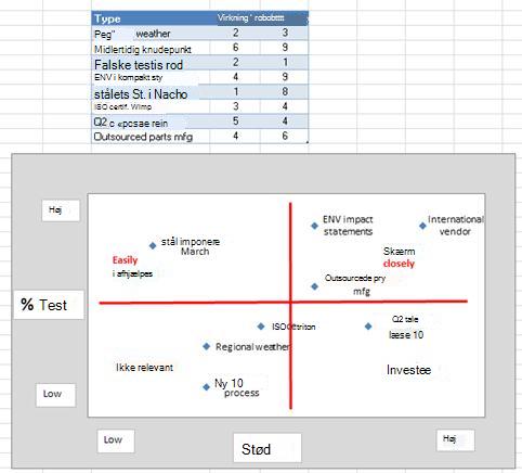 Billede af risikogitter i Excel