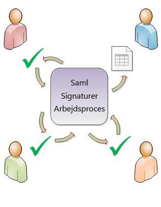 Illustration af distributionen i arbejdsprocessen