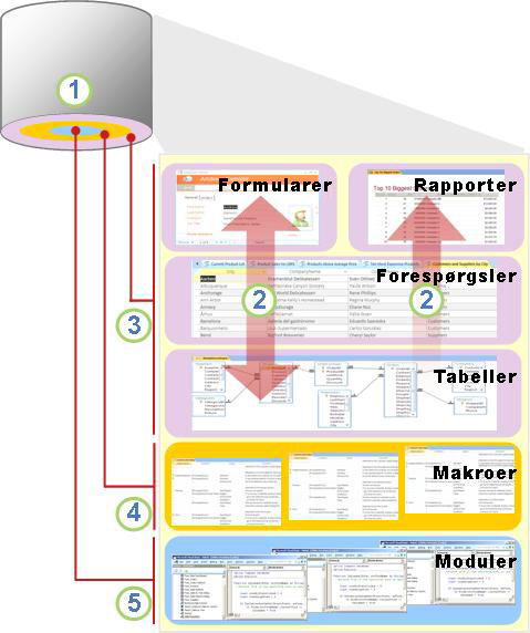 Oversigt over komponenter og brugere i Access