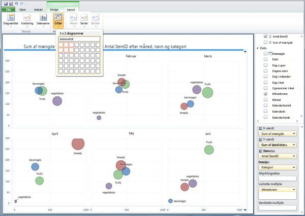 Små multipla – et boblediagram pr. måned