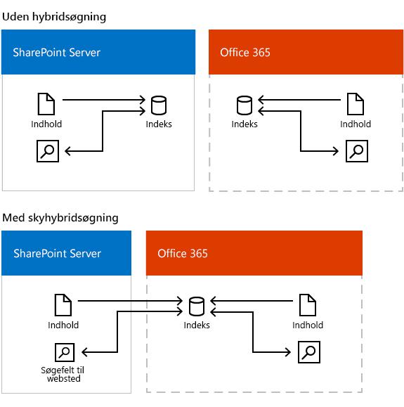 Illustration, der viser søgning i to miljøer med og uden skybaseret hybridsøgning