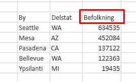 Tabellen har tre kolonner: By, Delstat, Befolkning. Sortér faldende efter befolkning.