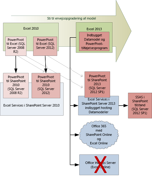 Klient- og serveropgraderingssti for datamodeller