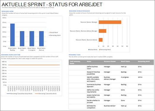 Skærmbillede af Aktuel sprint – Statusrapport over arbejdet i Project