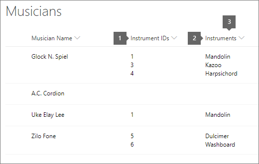 liste over liste over lister med id og titel fremhævet