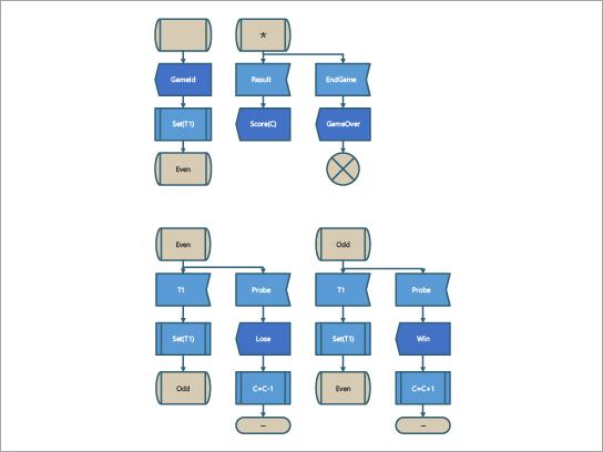 En SDL-diagramskabelon til en SDL-spilproces.