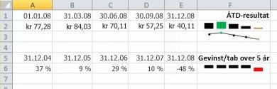Minidiagram i Excel-eksempel