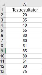 Data, der bruges til at oprette eksemplet på histogramdiagram