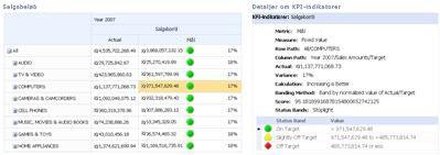 PerformancePoint-scorecard og den relaterede rapport KPI-detaljer