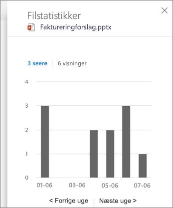 Skærmbillede af visning aktivitet på en fil