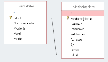 Skærmbillede, der viser to tabeller med samme id