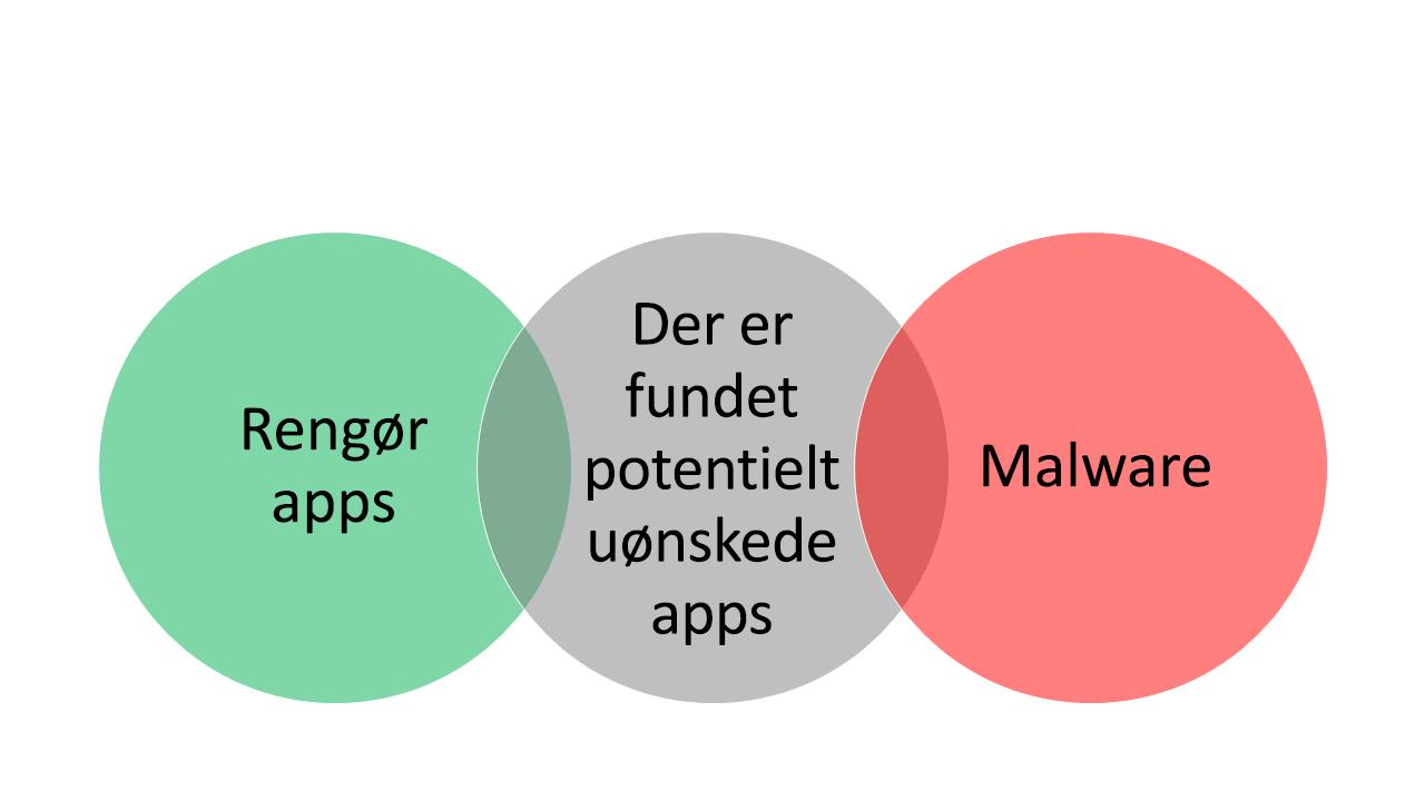 """Tre krydsende bobler med """"Rensapps"""" i boblen yderst til venstre, """"Malware"""" i boblen yderst til højre og """"Potentielt uønskede apps"""" i boblen i midten."""