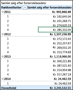 Pivottabel med samlet salg efter forsendelsesdato