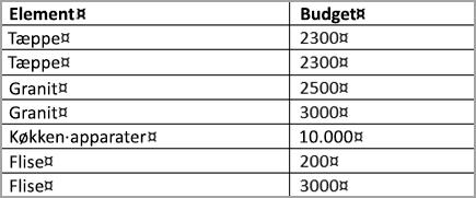 Sorteret tabel