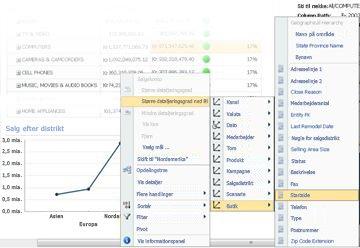 Menuen Større detaljeringsgrad ned til i et PerformancePoint-kurvediagram