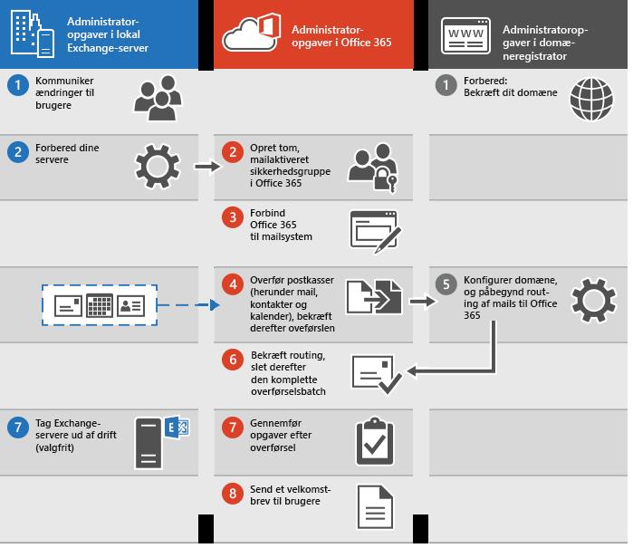 Fremgangsmåde til at udføre en komplet mailoverførsel til Office 365