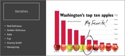 Liggende søjlediagram med top 10-æbler. Der er en cirkel i en håndskrevet og anmærkes med mine favoritter!