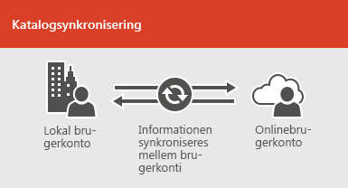 Brug katalogsynkronisering til at holde lokale og online brugerkontooplysninger synkroniserede