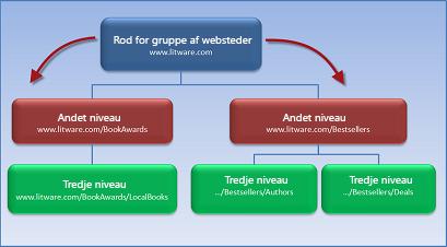 Diagram, der viser en gruppe af websteder med to underordnede websteder, som nedarver tiladelser fra rodwebstedet.
