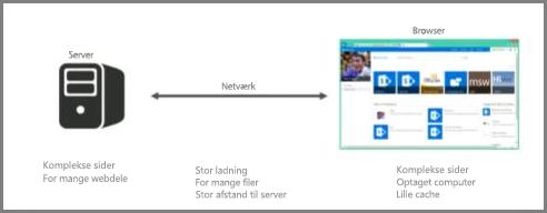 Skærmbillede af server, der er online