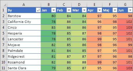 Betinget formatering med trefarvet skala