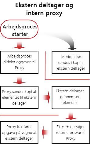 Rutediagram over den proces, der skal følges for at medtage eksterne deltagere