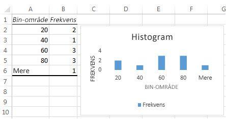 Histogramtabeldata og -diagram