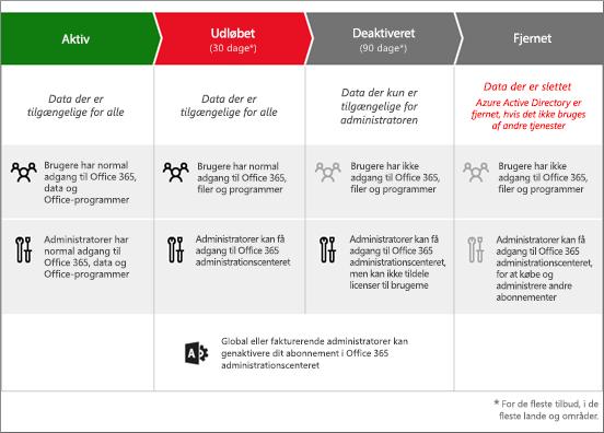 Grafik, der viser de 3 faser, som et abonnement på Office 365 til virksomheder kommer igennem, når det udløber: Udvidet periode, Deaktiveret og Ikke klargjort.