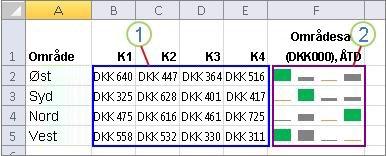 En gruppe minidiagrammer og deres data
