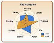 Radardiagram